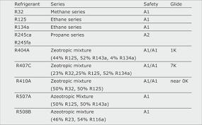 R11 Refrigerant Chart 5 4 Refrigerant Types Swep