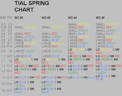 24 Explanatory Tial Wastegate Spring Color Chart