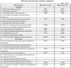 Электронная библиотека Расчет чистых активов акционерного предприятия Как видно из данных таблицы 4 5 на начало и конец отчетного года обязательства предприятия были покрыты активами с превышением Стоимость чистых активов к