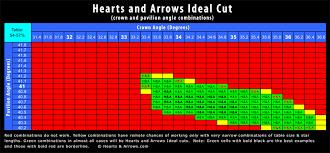 Diamond Cut Chart Ideal Dna Of H A Diamonds