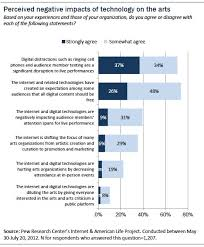 section overall impact of technology on the arts pew research figure 23