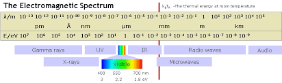 Visible Spectrum Wikiwand