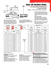 43 45 Pdf Type Cr Honing Units Sunnen Products Company