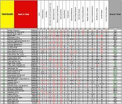 Teflon Rod Weight Chart 2016 5 Weight Reel Shootout Yellowstone Angler