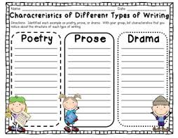 Characteristics Of Poetry Anchor Chart Understanding Prose Poetry And Drama Activities To Address The Ccss