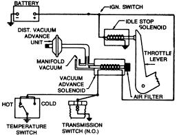 repair guides emission controls transmission controlled spark 1970 Corvette Vacuum Diagram 1970 Corvette Vacuum Diagram #64 1970 corvette vacuum diagram
