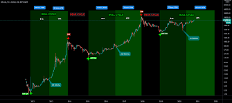Every four years, the halving event occurs or after every 210,000 blocks are mined. Bitcoin Bull Cycle 51 49 Golden Ratio Bull Run For Bitstamp Btcusd By Greencryptotrades Tradingview