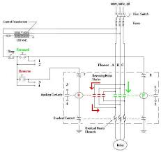 motor control for 3 phase induction motors when the forward pushbutton is pressed the f coil is energized sending power to the motor through the green power contacts phases a b and c are applied