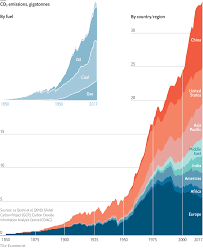 Climate Change Chart 2015 Global Warming 101 The Past Present And Future Of Climate