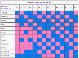 34 Detailed Chart For Baby Gender