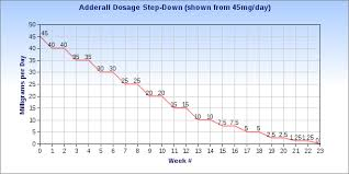 Adderall Mg Chart How To Wean Yourself Off Of Adderall Quitting Adderall