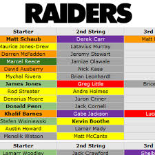 Do You Agree With Pffs Ratings Of Raiders Depth Chart
