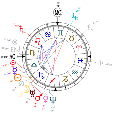 Ryan Reynolds Birth Chart Astrology And Natal Chart Of Ryan Reynolds Born On 1976 10 23