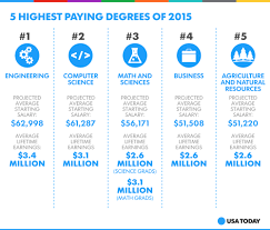 the 5 highest paying degrees of 2015 voices from campus news for best degrees social 02