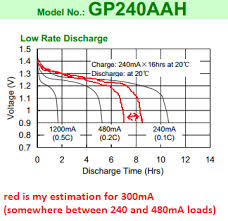 How To Calculate Time For Nimh Batteries To Discharge
