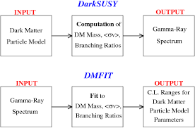 Fitting The Gamma Ray Spectrum From Dark Matter With Dmfit