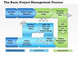 Project Change Control Process Flow Chart Cpm U4 Topic 8 Project Process Flows Home Management