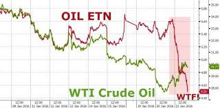 Is Something Blowing Up In OIL? | Zero Hedge