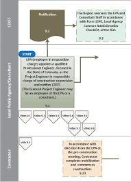 State Government Flow Chart Flowchart 9 Construction Process
