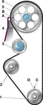 Реферат Техническое обслуживание и ремонт газораспределительного  Техническое обслуживание и ремонт газораспределительного механизма карбюраторного двигателя ВАЗ 2110