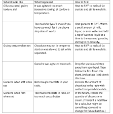 Ganache Troubleshooting Guide Table