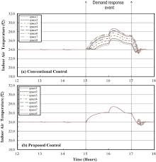 Supply-Based Feedback Control Strategy Of Air-Conditioning Systems ...