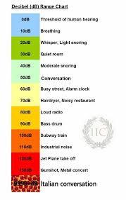 decibel level charts italian conversation decibel level charts know your meme