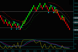 Renko Chart Pattern Breakout Trading Strategies Benefits