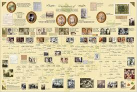 Ancestry Toe Chart Family Tree Presentation Feature On Ancestry Com Family