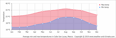 Cabo San Lucas Climate Chart Average Monthly Temperature In Cabo San Lucas Baja