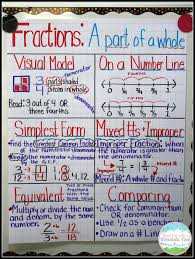 Equivalent Fractions Anchor Chart 4th Grade 55 Faithful Anchor Chart For Simplifying Fractions
