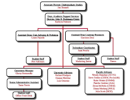 Ucsc Org Chart Organization Chart Drahmann Center Santa Clara University