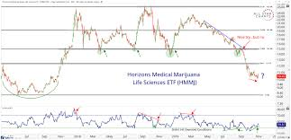 Uso Options Chart Chart Of The Week Marijuana Chart Suggests Look Out Above