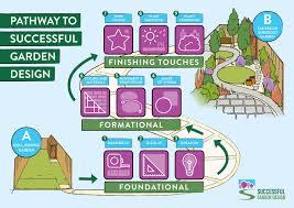 Successful Garden Design Free Fast Track Garden Design Classes Online