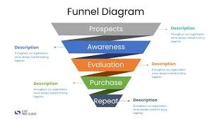 Powerpoint Funnel Chart Template Funnel Diagram Ppt 2 Slides Just Free Slides