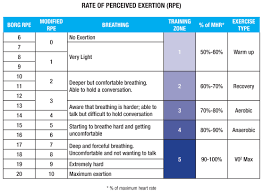 Rate Of Perceived Exertion Chart Rating Of Perceived Exertion Aka Rpe Crossfit For Glory