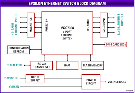 ethernet switch block diagram ethernet image diamond systems epsilon 8000 pc 104 format 8 port gigabit on ethernet switch block diagram