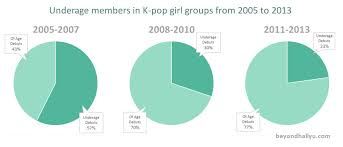 Kpop Popularity Chart K Pop By Numbers Are K Pop Idols Getting Younger The