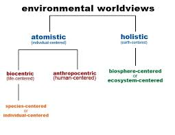 condensed site index for defining worldview linked to related pages worldview