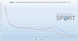 Peak Height Velocity Phv Science For Sport