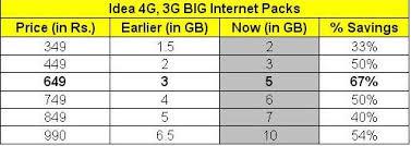 Idea Internet Recharge Chart Idea Slashes 67 Rates On 4g 3g Big Internet Packs For Both