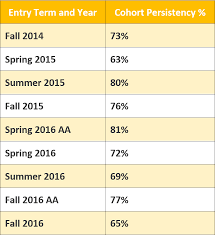 Pell Grant 2014 15 Chart Judson University A Four Year Christian College In Elgin