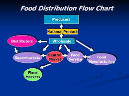 The Mexican Food Market Nafta Domestic Distribution Channels
