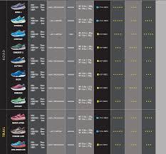 Comparison Chart Hoka One One Shoe Chart Trail Running