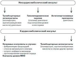 Дизартрия после инсульта Кадыков реабилитация после инсульта