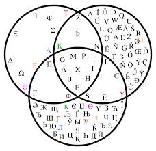 Transparent Venn Diagram File Venn Diagram Showing Maximum Greek Latin And Cyrillic