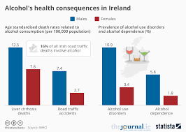 Ireland In • Chart Alcohol's Consequences Statista Health