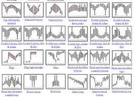 Encyclopedia Of Chart Patterns Interesting Brushing Up On Chart Patterns ParaCurve
