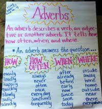 Adverb Anchor Chart 2nd Grade Adverb Anchor Chart 2nd Grade Adverbs Anchor Chart