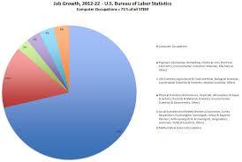 Job Growth 2012 22 U S Bureau Of Labor Statistics